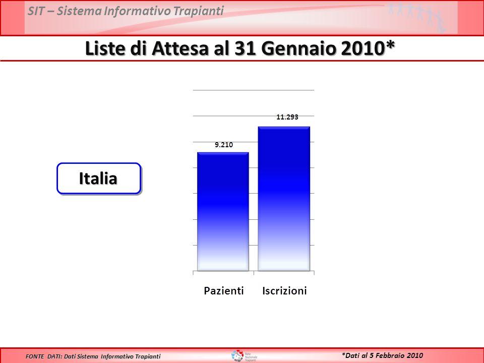 SIT – Sistema Informativo Trapianti Liste di Attesa al 31 Gennaio 2010* FONTE DATI: Dati Sistema Informativo Trapianti ItaliaItalia *Dati al 5 Febbraio 2010