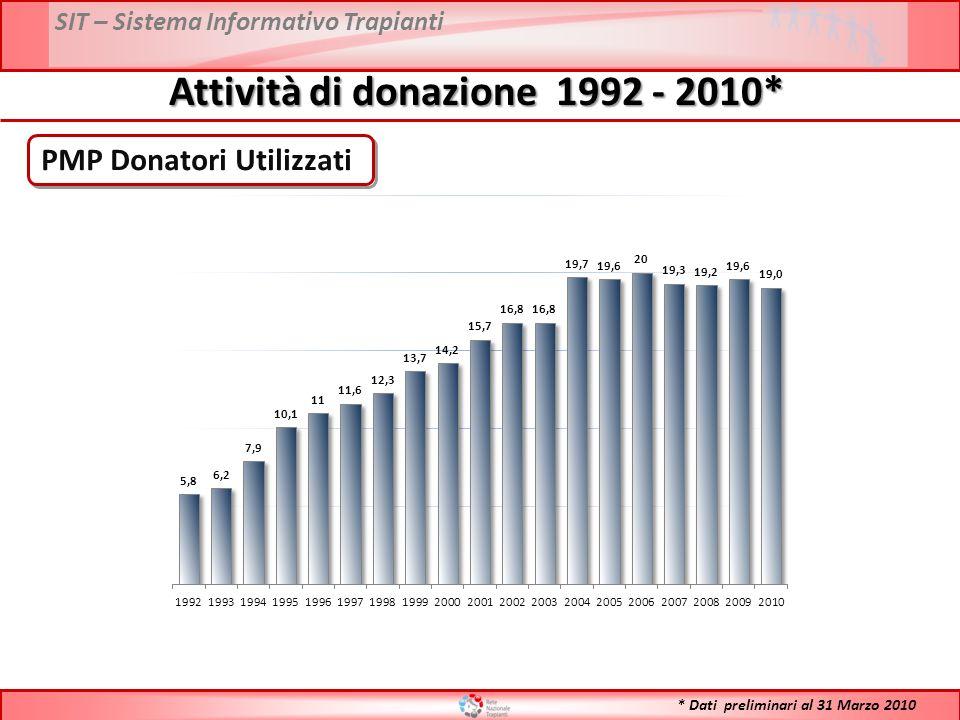 SIT – Sistema Informativo Trapianti Confronto Donatori Procurati PMP 2009 vs 2010* Anno 2009: 22,7 DATI: Reports FONTE DATI: Reports Anno 2009: 22,0 * Dati preliminari al 31 Marzo 2010