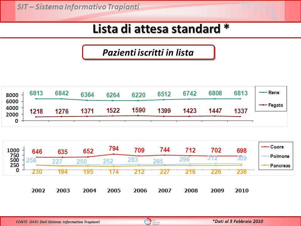 SIT – Sistema Informativo Trapianti Lista di attesa standard * 2002 2003 2004 2005 2006 2007 2008 2009 2010 FONTE DATI: Dati Sistema Informativo Trapianti *Dati al 5 Febbraio 2010 Pazienti iscritti in lista