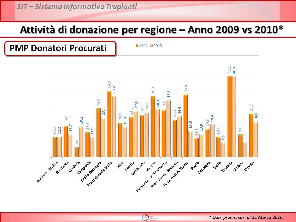 SIT – Sistema Informativo Trapianti Attività di trapianto 1992-2010* N° Totale trapianti (inclusi i combinati) FONTE DATI: Dati Reports * Dati preliminari al 28 Febbraio 2010