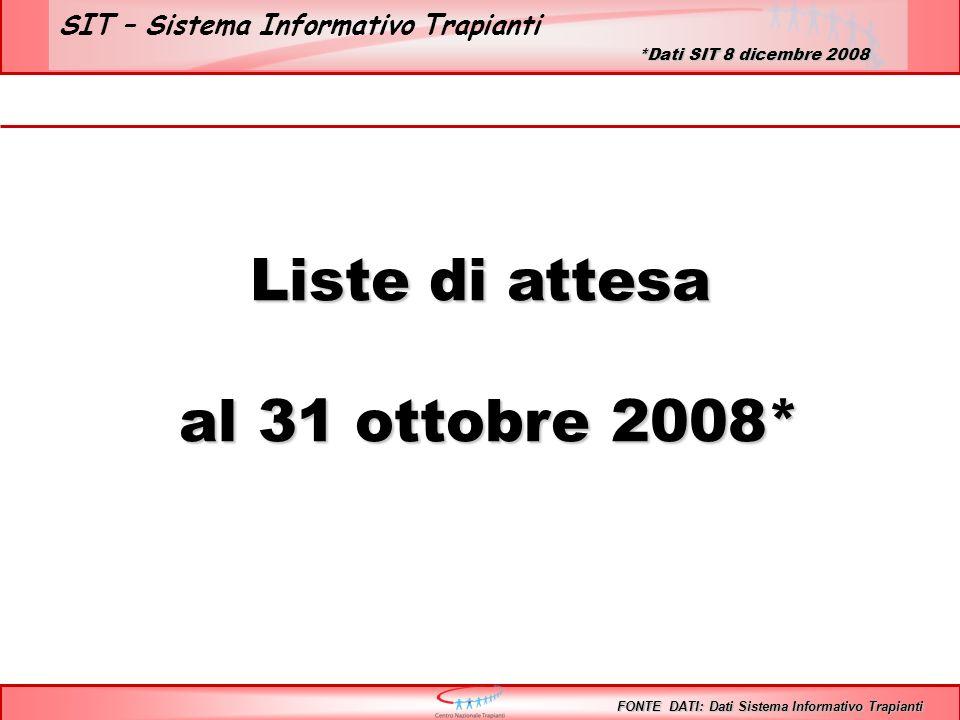 SIT – Sistema Informativo Trapianti Liste di attesa al 31 ottobre 2008* al 31 ottobre 2008* FONTE DATI: Dati Sistema Informativo Trapianti *Dati SIT 8 dicembre 2008