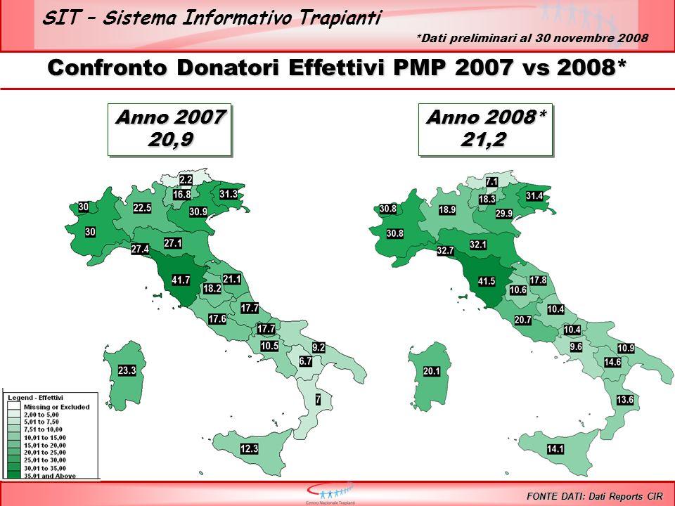 SIT – Sistema Informativo Trapianti Confronto Donatori Effettivi PMP 2007 vs 2008* FONTE DATI: Dati Reports CIR Anno 2007 20,9 20,9 Anno 2008* 21,2 21,2 *Dati preliminari al 30 novembre 2008