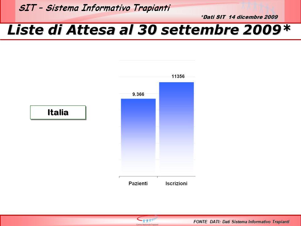 SIT – Sistema Informativo Trapianti Liste di Attesa al 30 settembre 2009* ItaliaItalia FONTE DATI: Dati Sistema Informativo Trapianti *Dati SIT 14 dic
