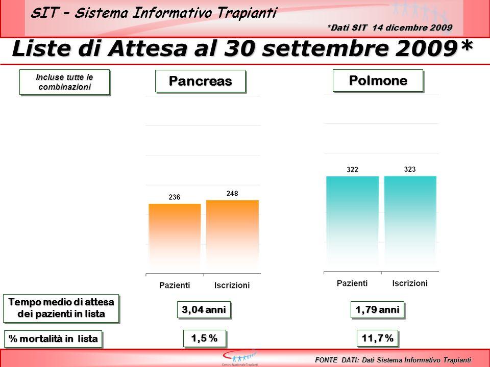 SIT – Sistema Informativo Trapianti PolmonePolmone Tempo medio di attesa dei pazienti in lista Tempo medio di attesa dei pazienti in lista 3,04 anni 1