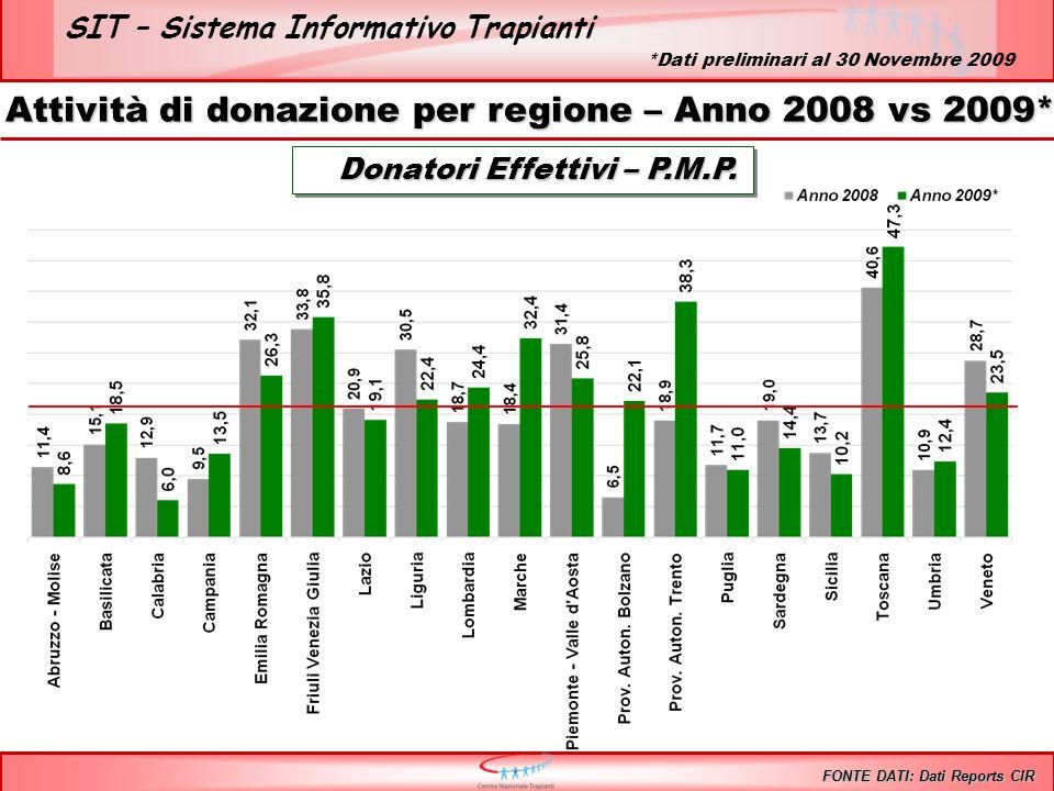SIT – Sistema Informativo Trapianti Donatori Effettivi – P.M.P. Donatori Effettivi – P.M.P. Attività di donazione per regione – Anno 2008 vs 2009* FON