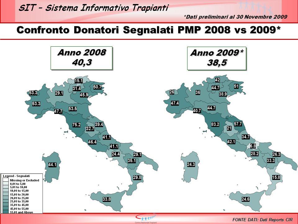 SIT – Sistema Informativo Trapianti Anno 2009* 38,5 38,5 Confronto Donatori Segnalati PMP 2008 vs 2009* FONTE DATI: Dati Reports CIR Anno 2008 40,3 40