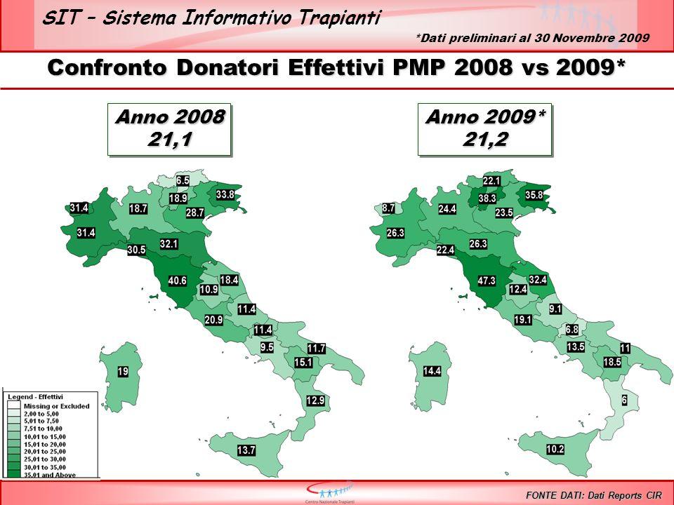 SIT – Sistema Informativo Trapianti Confronto Donatori Effettivi PMP 2008 vs 2009* FONTE DATI: Dati Reports CIR Anno 2008 21,1 21,1 Anno 2009* 21,2 21