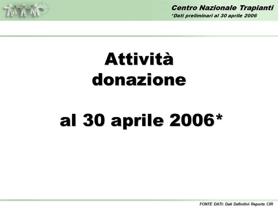 Centro Nazionale Trapianti Attivitàdonazione al 30 aprile 2006* al 30 aprile 2006* FONTE DATI: Dati Definitivi Reports CIR *Dati preliminari al 30 aprile 2006