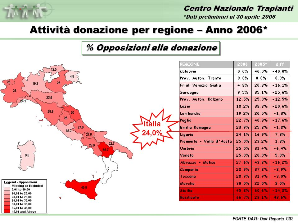 Centro Nazionale Trapianti Attività donazione per regione – Anno 2006* % Opposizioni alla donazione Italia 24,0% FONTE DATI: Dati Reports CIR *Dati preliminari al 30 aprile 2006