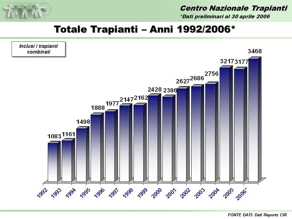 Centro Nazionale Trapianti Totale Trapianti – Anni 1992/2006* Inclusi i trapianti combinati FONTE DATI: Dati Reports CIR *Dati preliminari al 30 aprile 2006