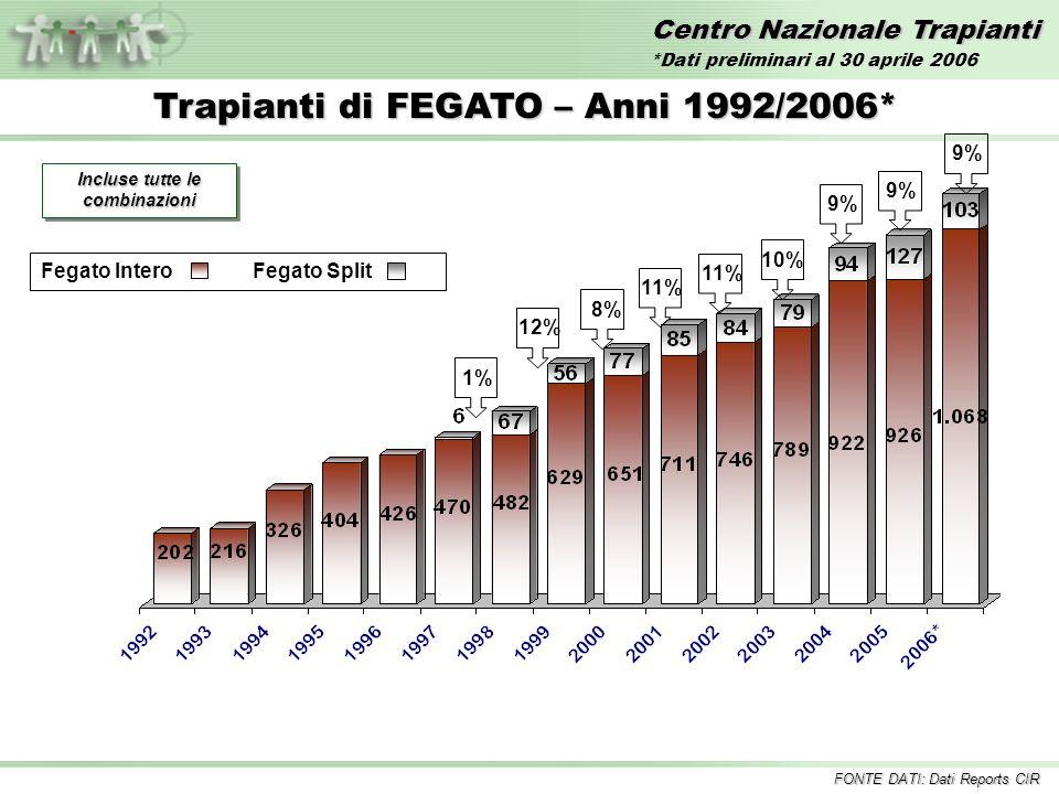 Centro Nazionale Trapianti Trapianti di FEGATO – Anni 1992/2006* Incluse tutte le combinazioni 1%12%11% 10%8% 9% Fegato InteroFegato Split 9% FONTE DATI: Dati Reports CIR *Dati preliminari al 30 aprile 2006