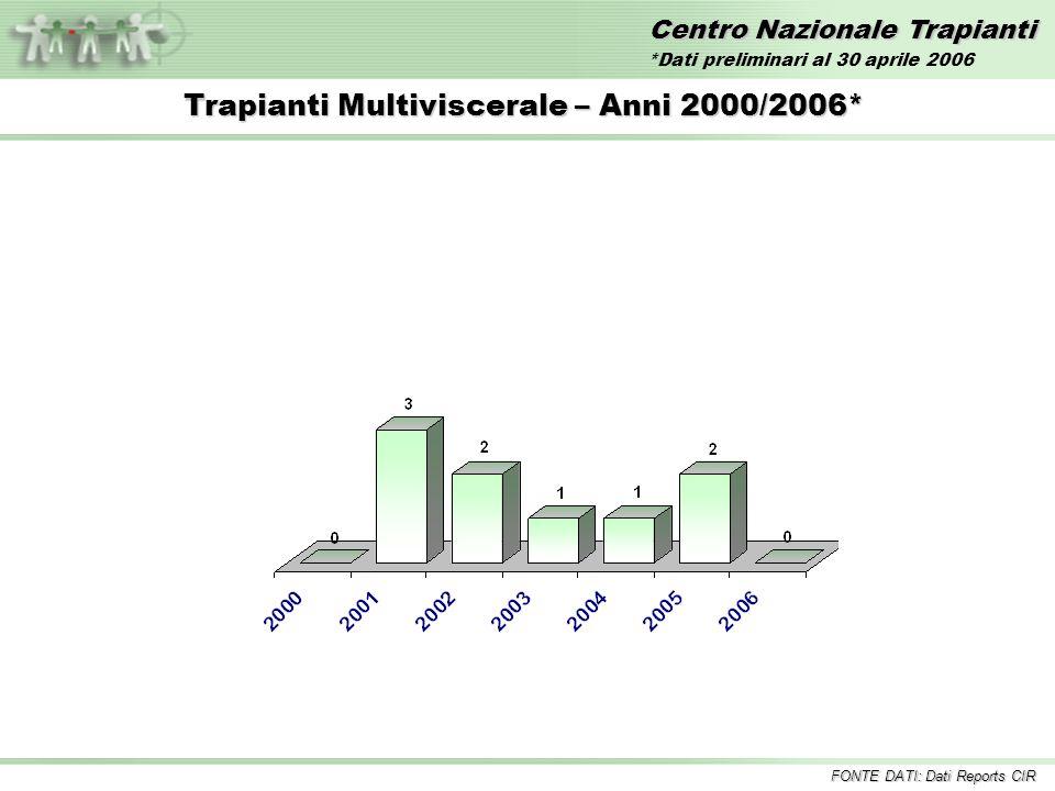 Centro Nazionale Trapianti Trapianti Multiviscerale – Anni 2000/2006* FONTE DATI: Dati Reports CIR *Dati preliminari al 30 aprile 2006