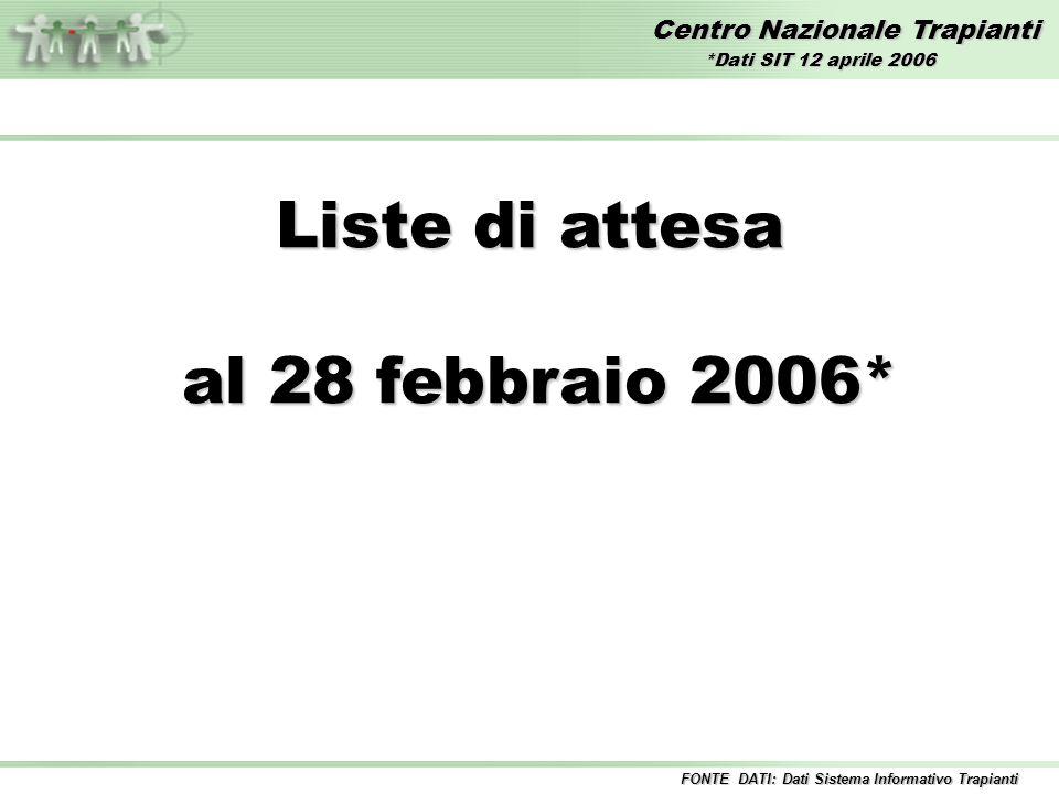 Centro Nazionale Trapianti Liste di attesa al 28 febbraio 2006* al 28 febbraio 2006* *Dati SIT 12 aprile 2006 FONTE DATI: Dati Sistema Informativo Trapianti