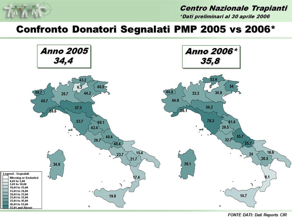 Centro Nazionale Trapianti Confronto Donatori Segnalati PMP 2005 vs 2006* FONTE DATI: Dati Reports CIR Anno 2005 34,4 34,4 Anno 2006* 35,8 35,8 *Dati preliminari al 30 aprile 2006