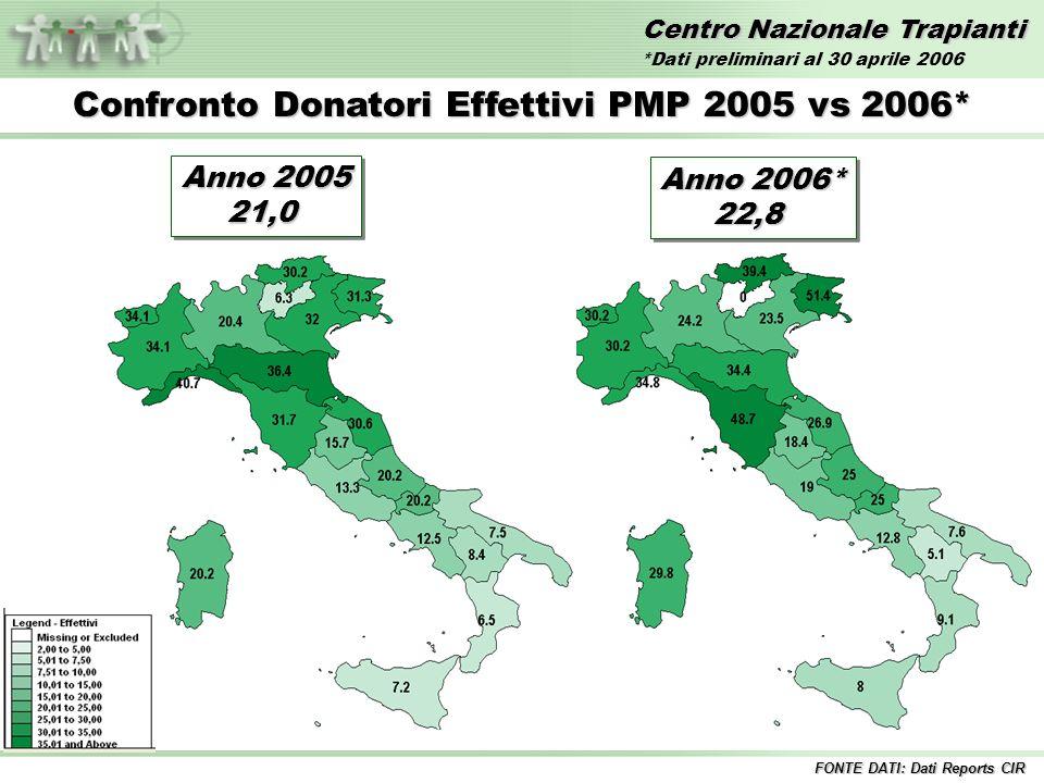 Centro Nazionale Trapianti Confronto Donatori Effettivi PMP 2005 vs 2006* FONTE DATI: Dati Reports CIR Anno 2005 21,0 21,0 Anno 2006* 22,8 22,8 *Dati preliminari al 30 aprile 2006