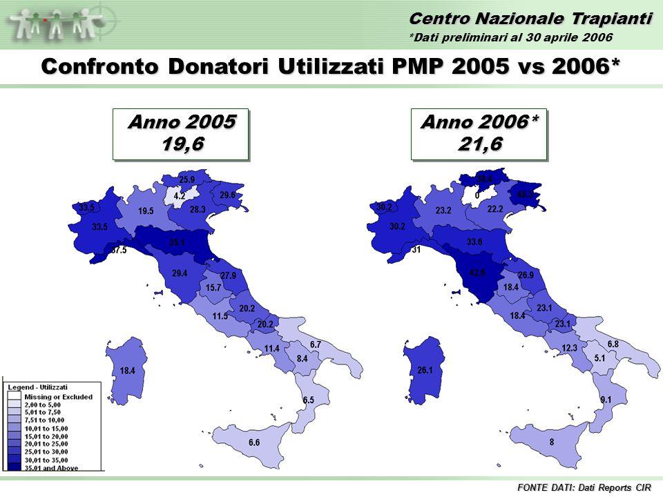 Centro Nazionale Trapianti Confronto Donatori Utilizzati PMP 2005 vs 2006* FONTE DATI: Dati Reports CIR Anno 2005 19,6 Anno 2006* 21,6 *Dati preliminari al 30 aprile 2006
