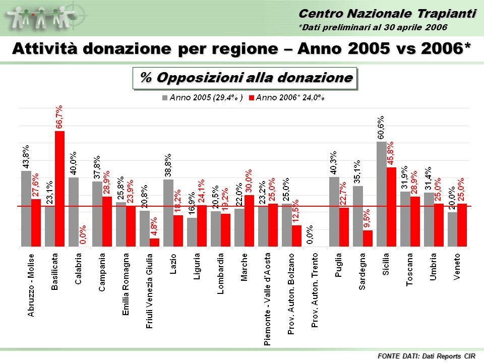 Centro Nazionale Trapianti Attività donazione per regione – Anno 2005 vs 2006* % Opposizioni alla donazione FONTE DATI: Dati Reports CIR *Dati preliminari al 30 aprile 2006