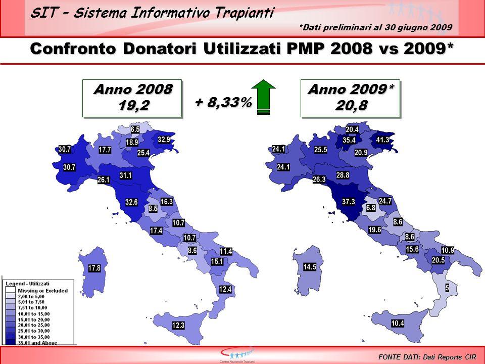 SIT – Sistema Informativo Trapianti Confronto Donatori Utilizzati PMP 2008 vs 2009* FONTE DATI: Dati Reports CIR Anno 2008 19,2 Anno 2009* 20,8 20,8 *Dati preliminari al 30 giugno 2009 + 8,33%