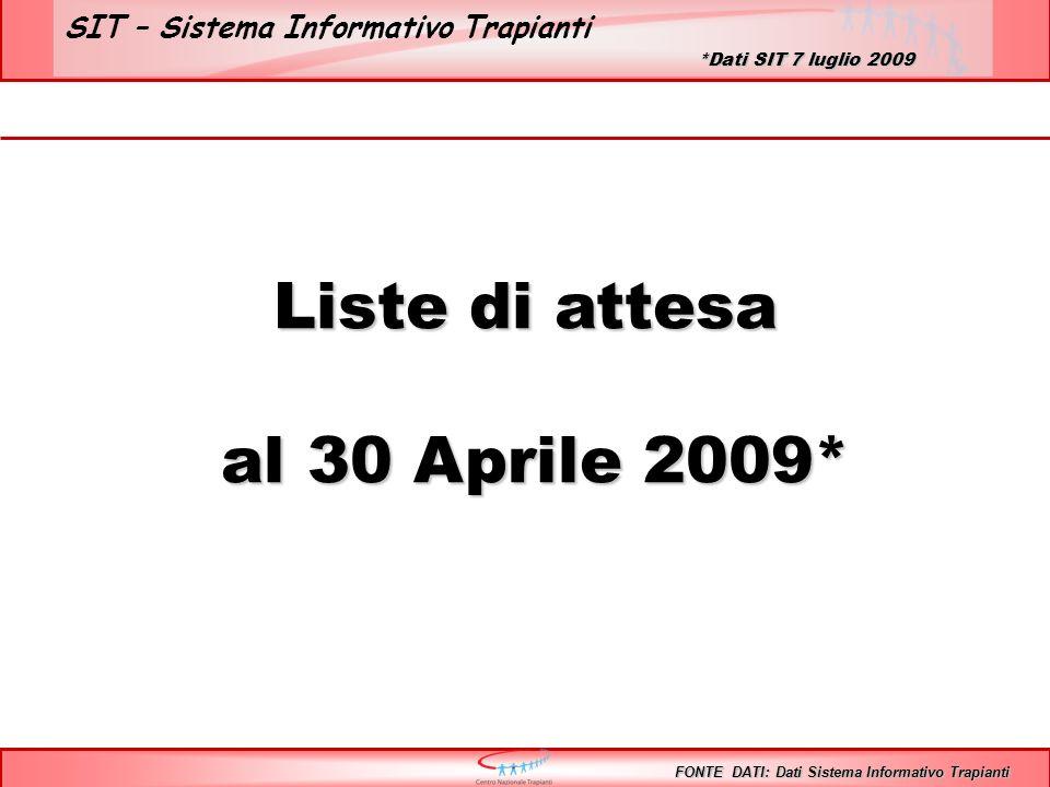 SIT – Sistema Informativo Trapianti Liste di attesa al 30 Aprile 2009* al 30 Aprile 2009* FONTE DATI: Dati Sistema Informativo Trapianti *Dati SIT 7 luglio 2009