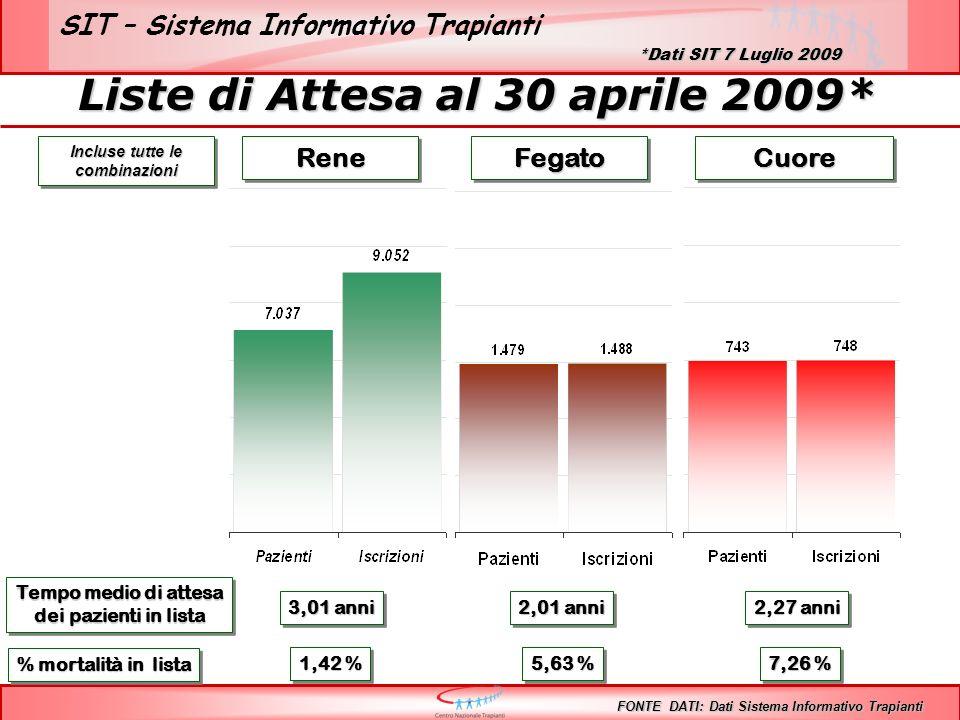 SIT – Sistema Informativo Trapianti ReneReneFegatoFegatoCuoreCuore Tempo medio di attesa dei pazienti in lista Tempo medio di attesa dei pazienti in lista 3,01 anni 2,27 anni 2,01 anni % mortalità in lista 1,42 % 5,63 % 7,26 % Incluse tutte le combinazioni FONTE DATI: Dati Sistema Informativo Trapianti Liste di Attesa al 30 aprile 2009* *Dati SIT 7 Luglio 2009