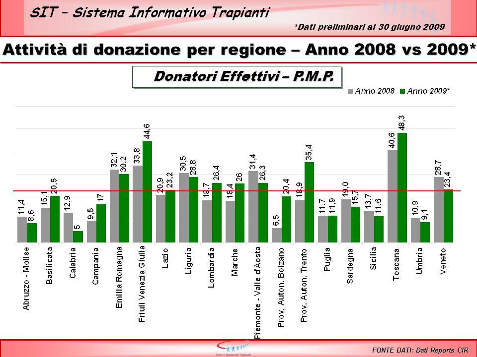 SIT – Sistema Informativo Trapianti Trapianto di RENE – Anni 1992/2009* Inclusi i trapianti combinati FONTE DATI: Dati Reports CIR *Dati preliminari al 30 giugno 2009