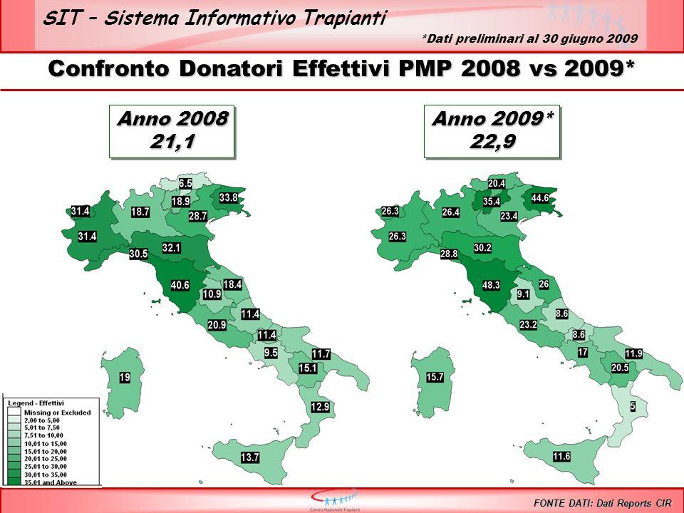 SIT – Sistema Informativo Trapianti Confronto Donatori Effettivi PMP 2008 vs 2009* FONTE DATI: Dati Reports CIR Anno 2008 21,1 21,1 Anno 2009* 22,9 22,9 *Dati preliminari al 30 giugno 2009