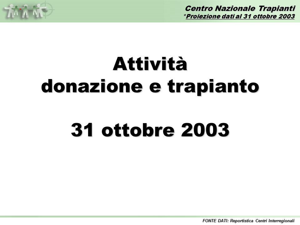 Centro Nazionale Trapianti *Proiezione dati al 31 ottobre 2003 FONTE DATI: Reportistica Centri Interregionali Attività donazione e trapianto 31 ottobre 2003