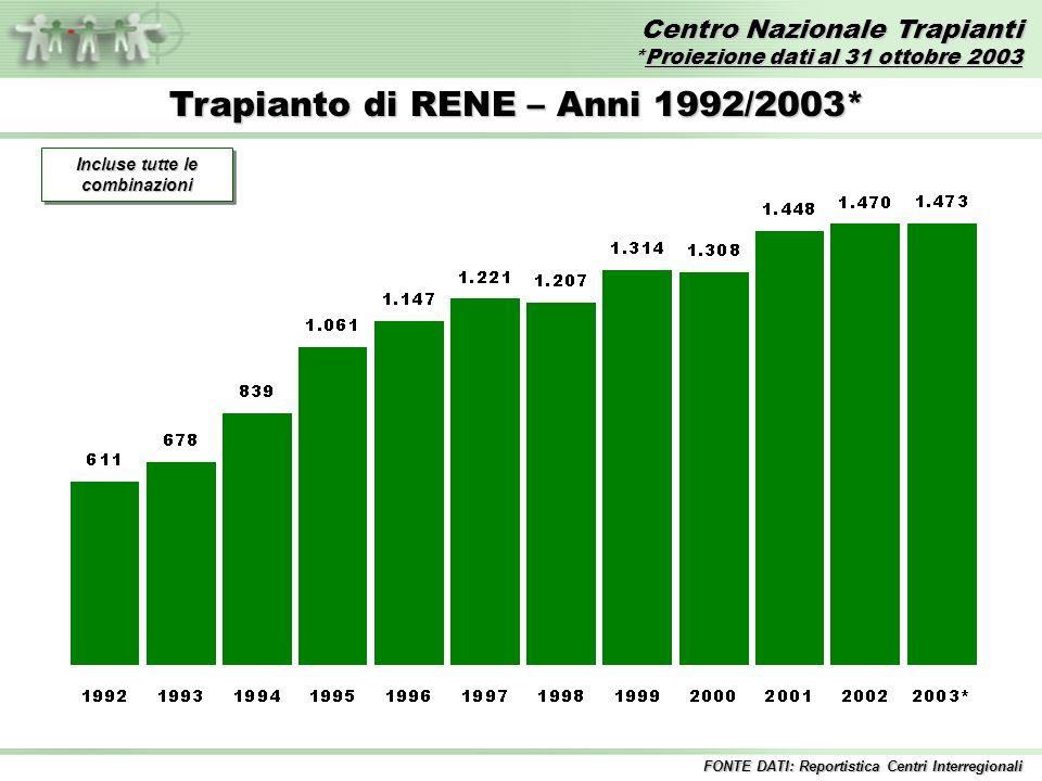 Centro Nazionale Trapianti *Proiezione dati al 31 ottobre 2003 FONTE DATI: Reportistica Centri Interregionali Trapianto di RENE – Anni 1992/2003* Incluse tutte le combinazioni
