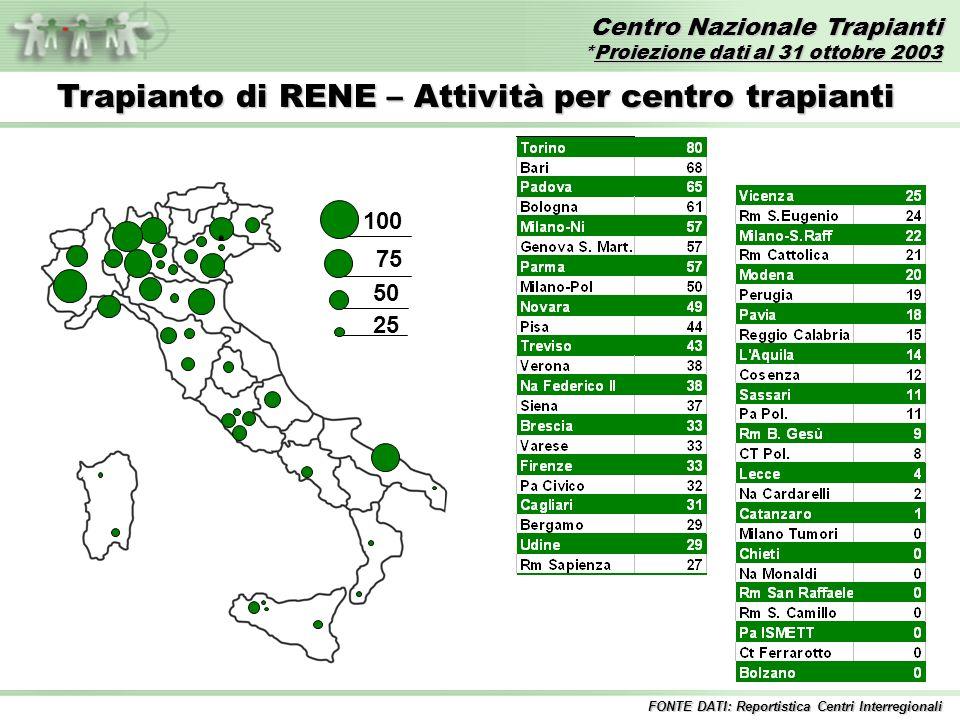Centro Nazionale Trapianti *Proiezione dati al 31 ottobre 2003 FONTE DATI: Reportistica Centri Interregionali Trapianti di FEGATO – Anni 1992/2003* Incluse tutte le combinazioni