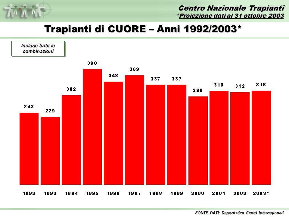 Centro Nazionale Trapianti *Proiezione dati al 31 ottobre 2003 FONTE DATI: Reportistica Centri Interregionali Trapianti di CUORE – Anni 1992/2003* Incluse tutte le combinazioni