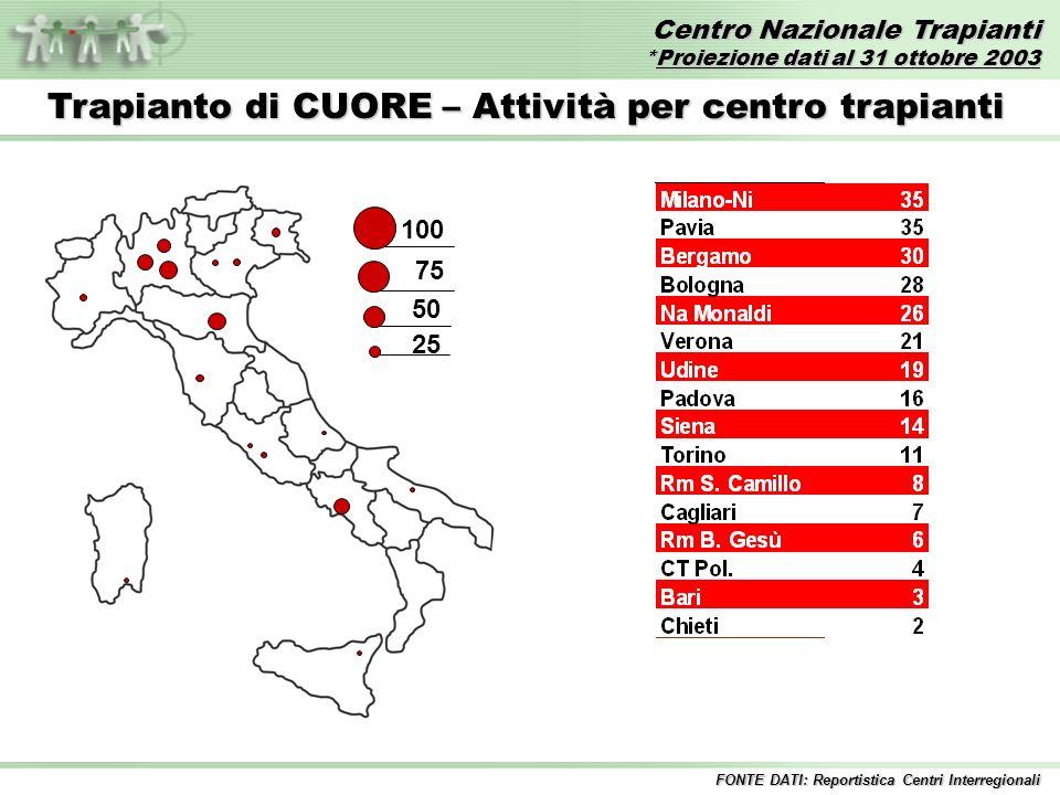 Centro Nazionale Trapianti *Proiezione dati al 31 ottobre 2003 FONTE DATI: Reportistica Centri Interregionali Trapianto di CUORE – Attività per centro