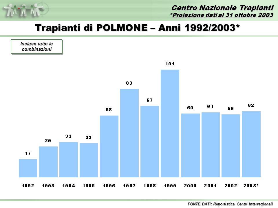 Centro Nazionale Trapianti *Proiezione dati al 31 ottobre 2003 FONTE DATI: Reportistica Centri Interregionali Trapianti di POLMONE – Anni 1992/2003* Incluse tutte le combinazioni