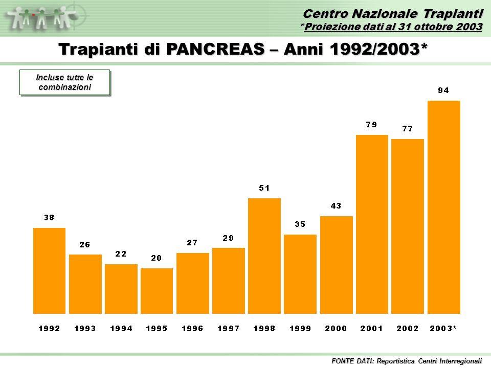Centro Nazionale Trapianti *Proiezione dati al 31 ottobre 2003 FONTE DATI: Reportistica Centri Interregionali Trapianti di PANCREAS – Anni 1992/2003* Incluse tutte le combinazioni