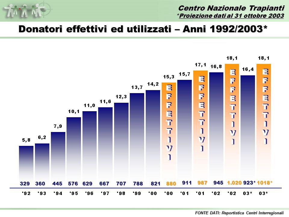 Centro Nazionale Trapianti *Proiezione dati al 31 ottobre 2003 FONTE DATI: Reportistica Centri Interregionali EFFETTIVIEFFETTIVI 329360445576629667707