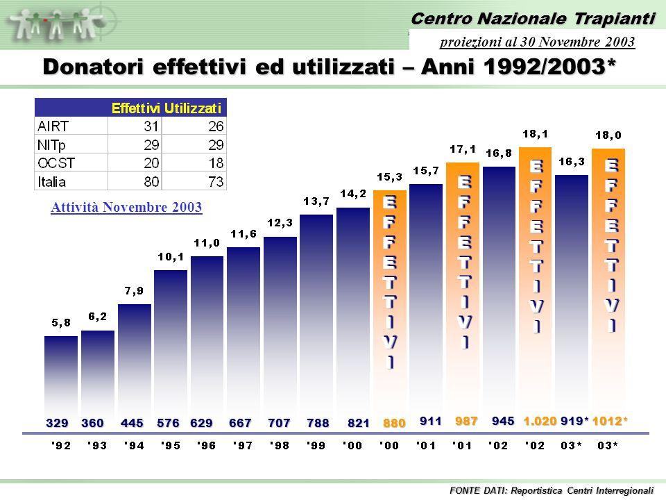 Centro Nazionale Trapianti *Proiezione dati al 31 ottobre 2003 FONTE DATI: Reportistica Centri Interregionali proiezioni al 30 Novembre 2003 EFFETTIVIEFFETTIVI 329360445576629667707788821880 EFFETTIVIEFFETTIVI 911987 EFFETTIVIEFFETTIVI 945 1.020 EFFETTIVIEFFETTIVI 919* 1012* Attività Novembre 2003 Donatori effettivi ed utilizzati – Anni 1992/2003*
