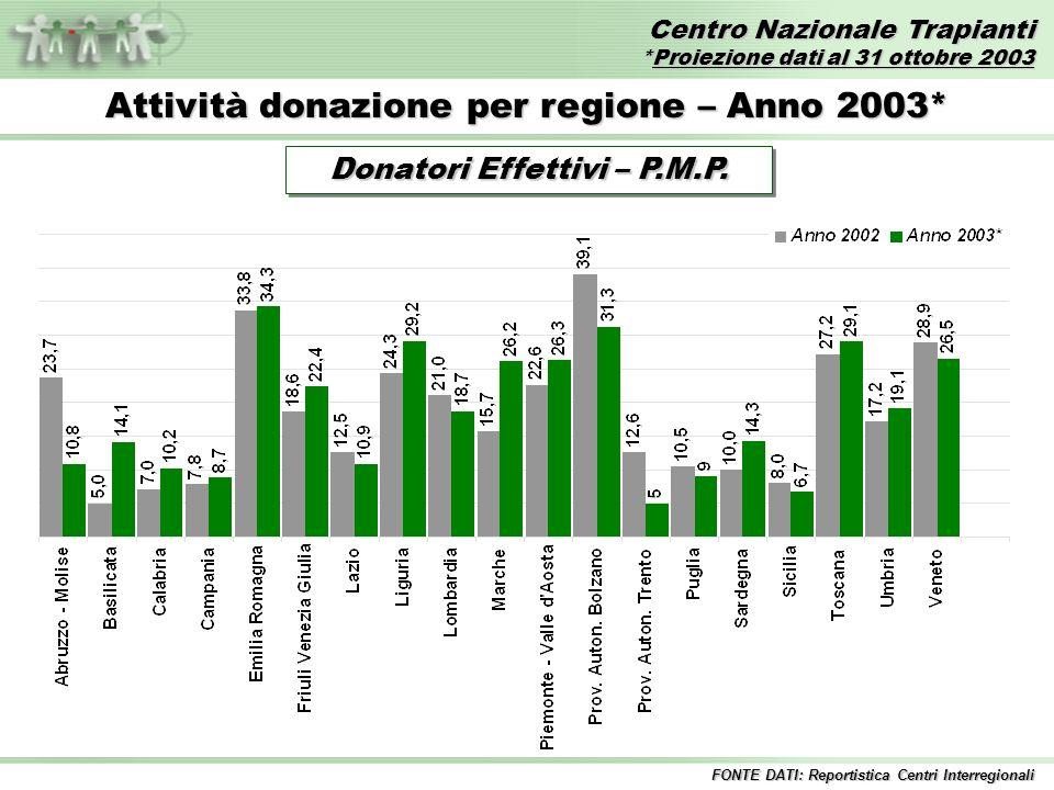 Centro Nazionale Trapianti *Proiezione dati al 31 ottobre 2003 FONTE DATI: Reportistica Centri Interregionali Attività donazione per regione – Anno 2003* Donatori Effettivi – P.M.P.