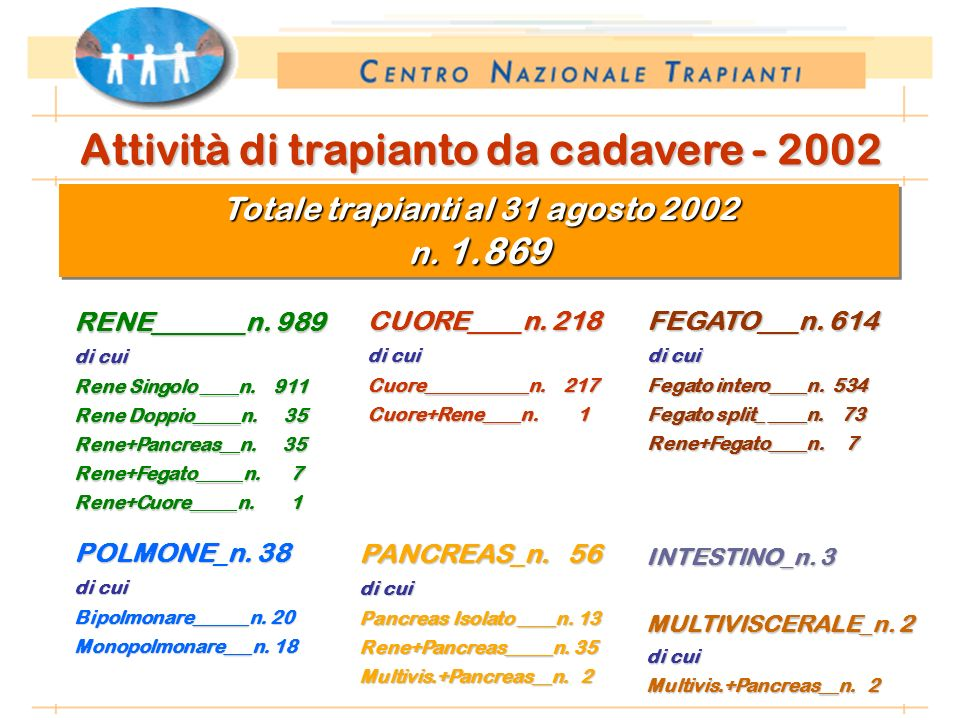*Anno 2002: proiezione dati 31 agosto 2002 Attività di trapianto da cadavere - 2002 RENE_______n.
