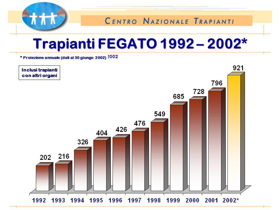 *Anno 2002: proiezione dati 31 agosto 2002 Trapianti FEGATO 1992 – 2002* Inclusi trapianti con altri organi * Proiezione annuale (dati al 30 giungo 2002) * Proiezione annuale (dati al 30 giungo 2002)