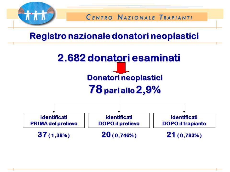 *Anno 2002: proiezione dati 31 agosto 2002 Registro nazionale donatori neoplastici 2.682 donatori esaminati Donatori neoplastici 78 pari allo 2,9% identificati PRIMA del prelievo identificati DOPO il prelievo identificati DOPO il trapianto 37 ( 1,38% ) 20 ( 0,746% ) 21 ( 0,783% )