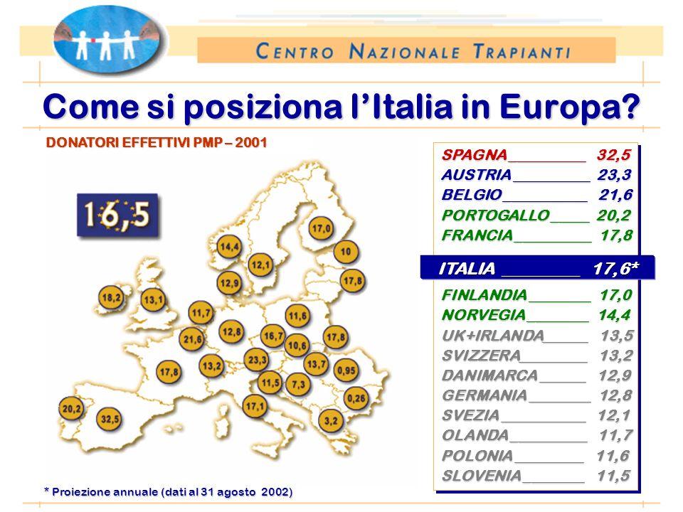 *Anno 2002: proiezione dati 31 agosto 2002 Come si posiziona lItalia in Europa? SPAGNA __________ 32,5 AUSTRIA __________ 23,3 BELGIO ___________ 21,6