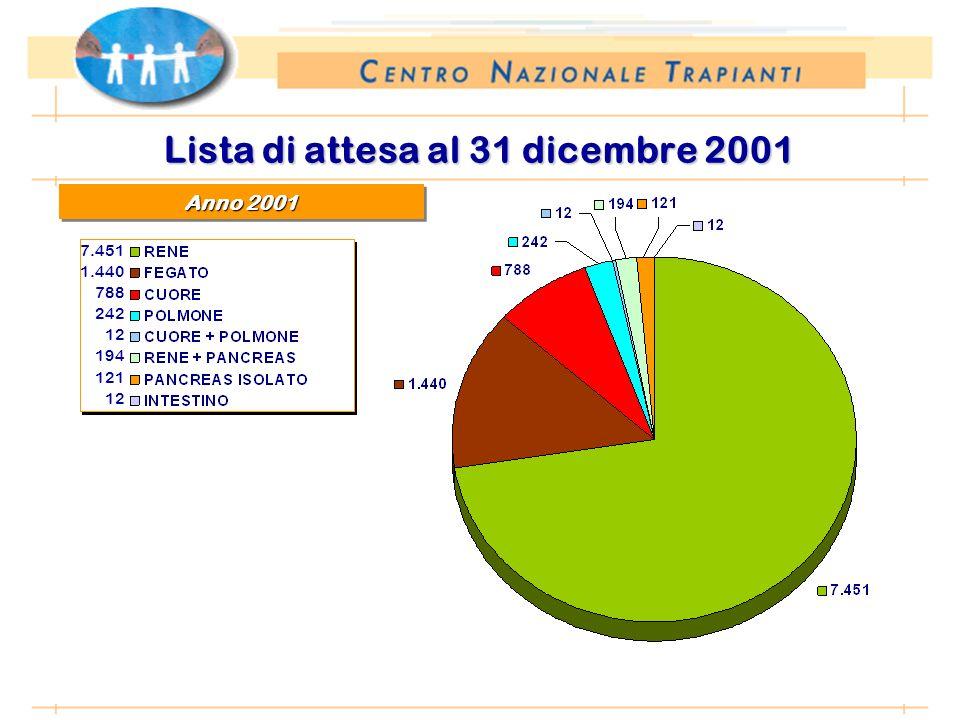 *Anno 2002: proiezione dati 31 agosto 2002 Lista di attesa al 31 dicembre 2001 Anno 2001 7.451 1.440 788 242 12 194 121 12