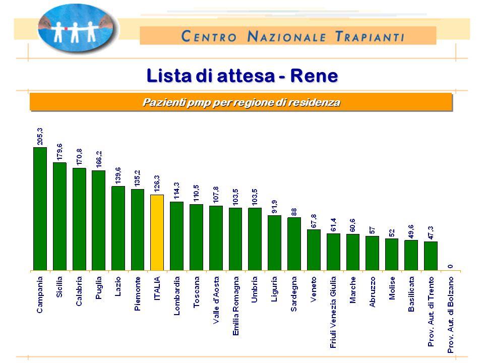 *Anno 2002: proiezione dati 31 agosto 2002 Lista di attesa - Rene Pazienti pmp per regione di residenza