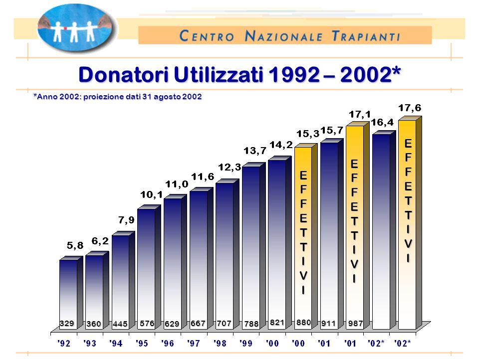 *Anno 2002: proiezione dati 31 agosto 2002 Donatori Utilizzati 1992 – 2002* EFFETTIVI 329 360445 576 629 667 707 788 821880 EFFETTIVI 911987 EFFETTIVI