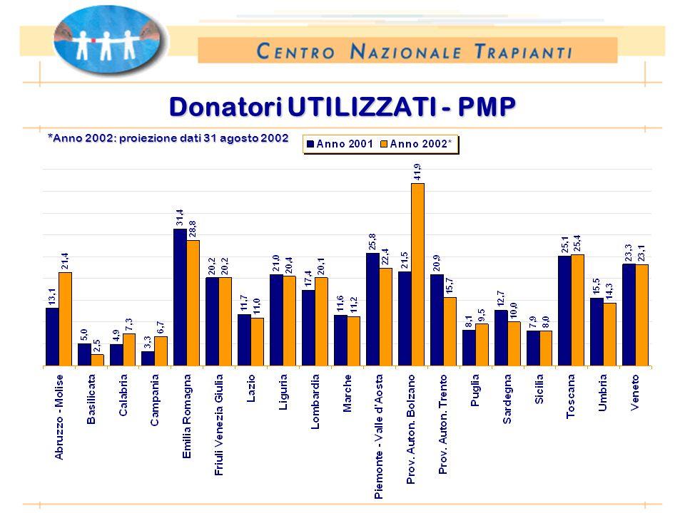 *Anno 2002: proiezione dati 31 agosto 2002 Donatori UTILIZZATI - PMP