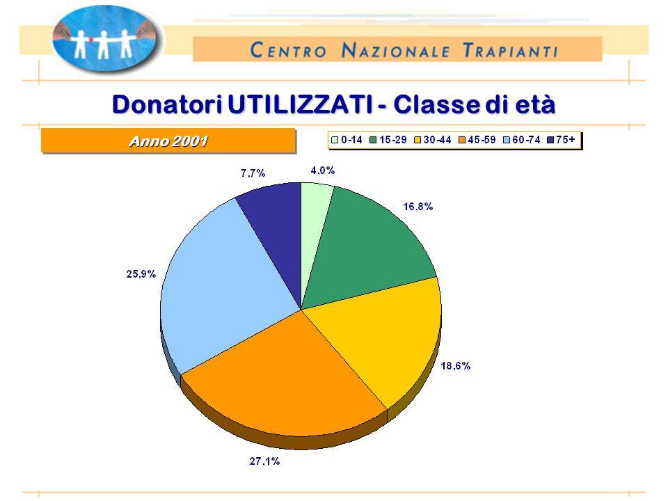 *Anno 2002: proiezione dati 31 agosto 2002 Donatori UTILIZZATI - Classe di età Anno 2001