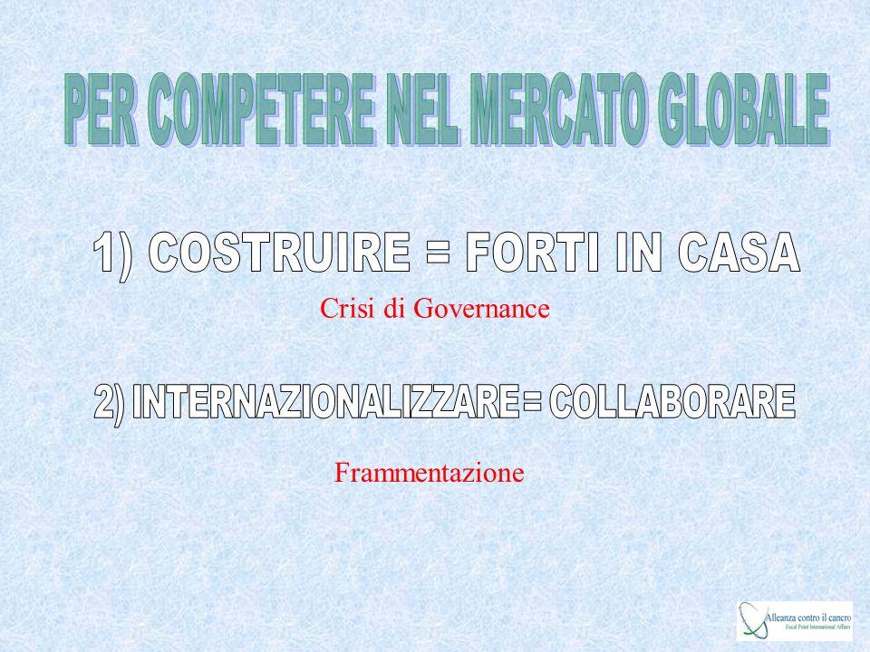 Crisi di Governance Frammentazione