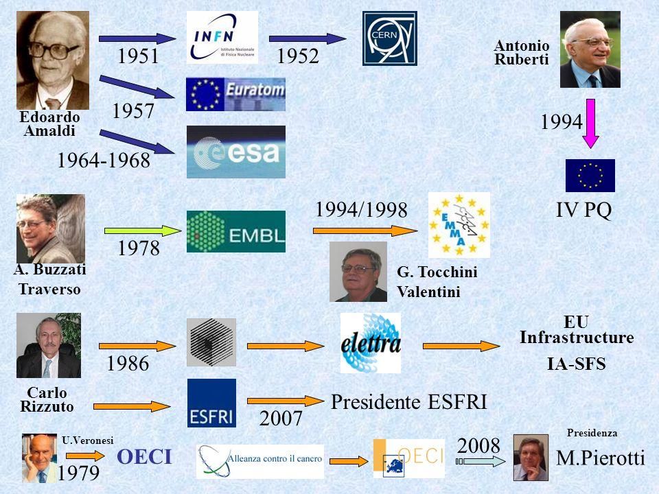 1952 1964-1968 2007 1951 1986 1994/1998 1957 1994 IV PQ 1978 EU Infrastructure IA-SFS Presidente ESFRI Antonio Ruberti G. Tocchini Valentini Carlo Riz