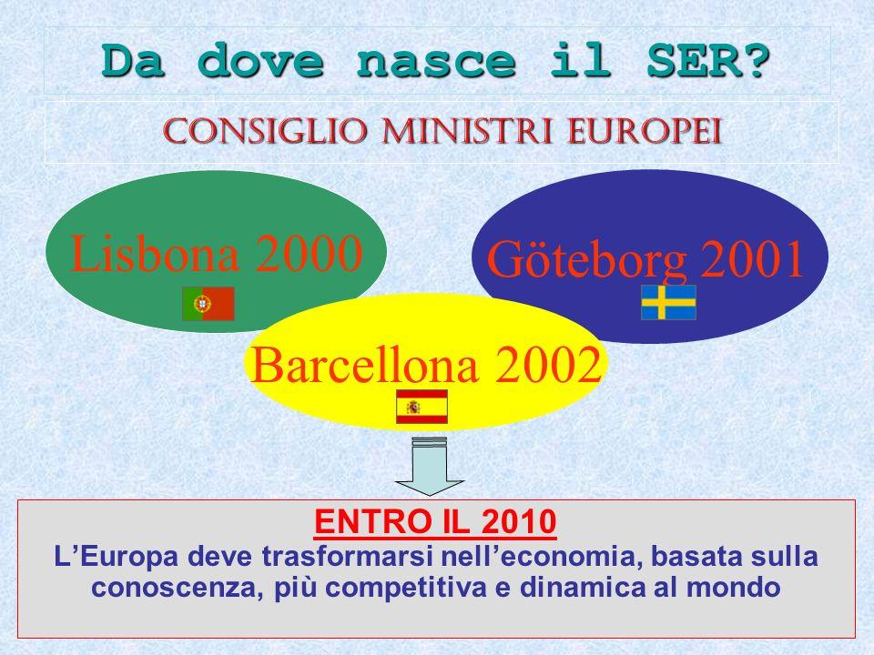Consiglio Ministri Europei ENTRO IL 2010 LEuropa deve trasformarsi nelleconomia, basata sulla conoscenza, più competitiva e dinamica al mondo Lisbona