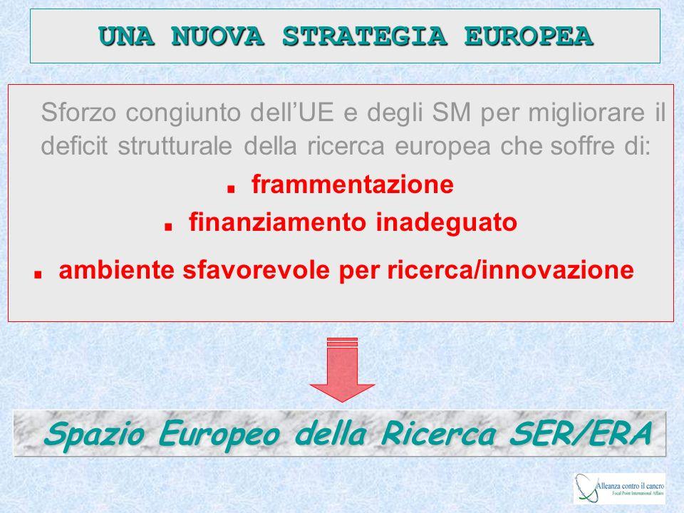 Spazio Europeo della Ricerca SER/ERA UNA NUOVA STRATEGIA EUROPEA Sforzo congiunto dellUE e degli SM per migliorare il deficit strutturale della ricerc