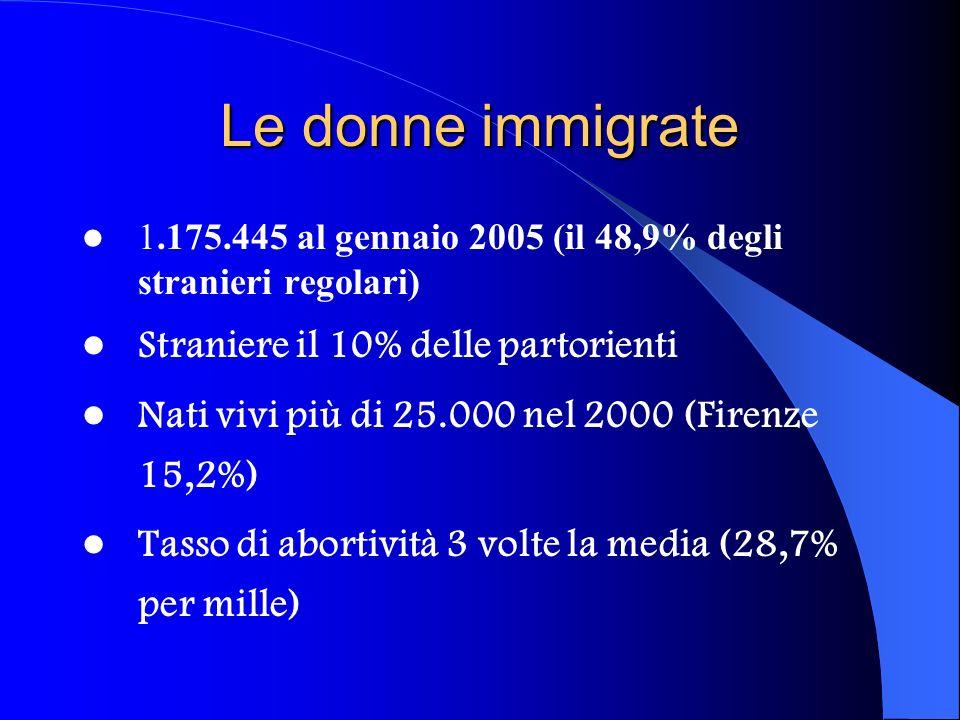 Le donne immigrate 1.175.445 al gennaio 2005 (il 48,9% degli stranieri regolari) Straniere il 10% delle partorienti Nati vivi più di 25.000 nel 2000 (